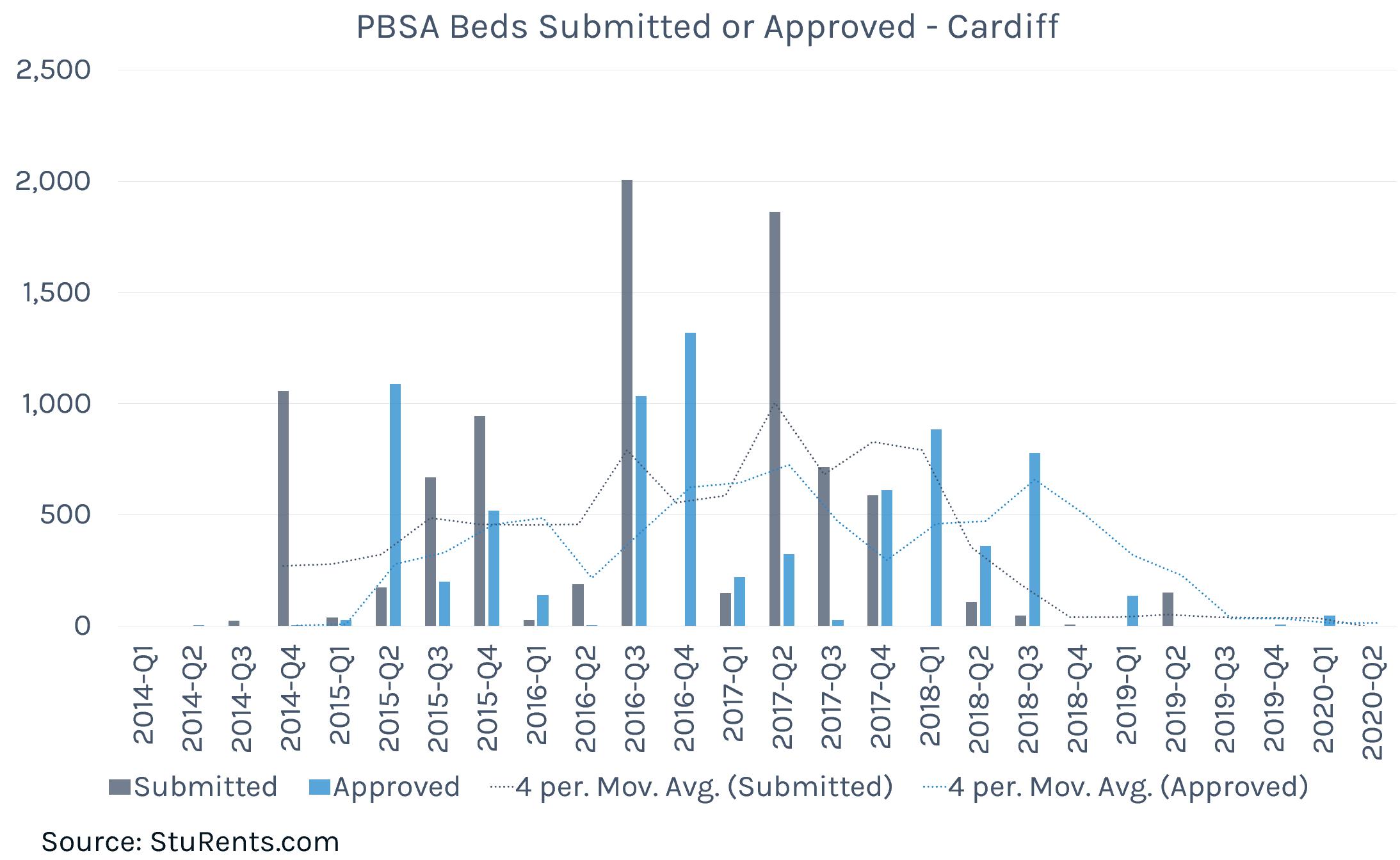 PBSA Planning Cardiffmax-width:100 height=