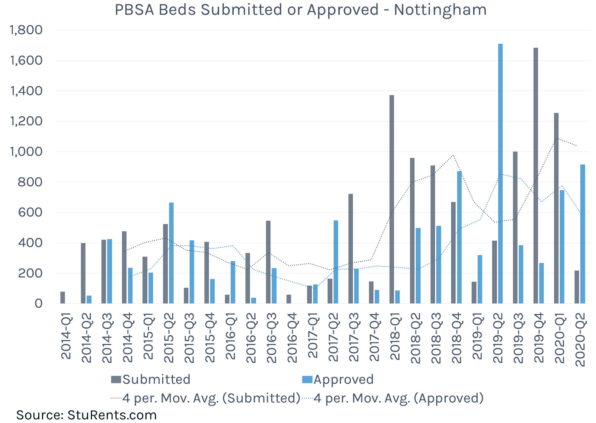 PBSA Planning Nottinghammax-width:100 height=