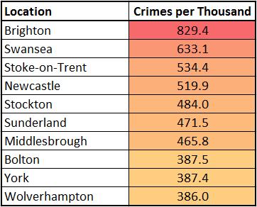 Crime Capitals