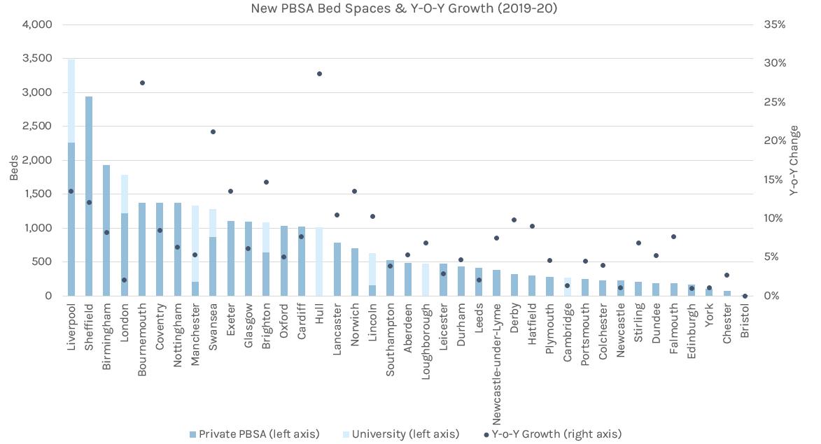 PBSA Growth
