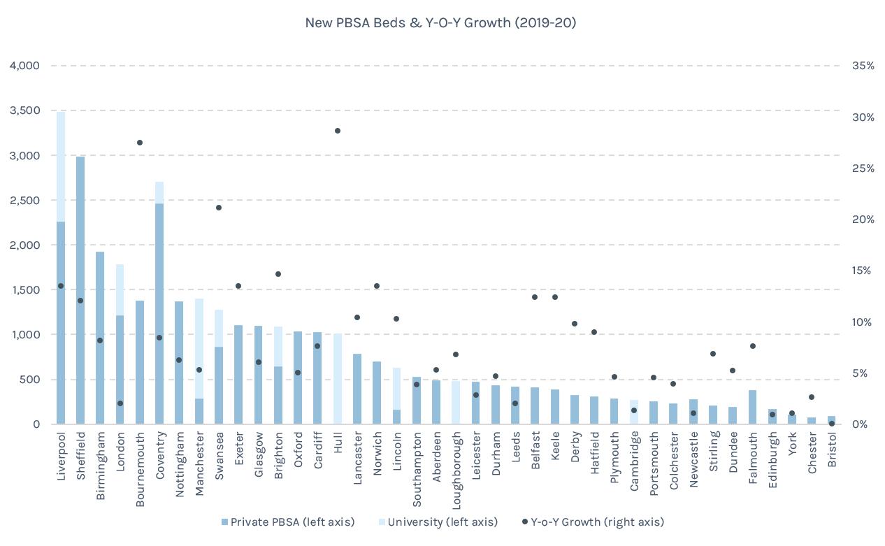 PBSA Growth 2019
